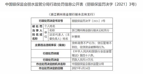 浙江稠州商业银行丽水云和支行被罚25万:信贷资金被挪用