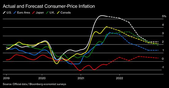 高盛首席经济学家Hatzius预计美联储明年不会加息