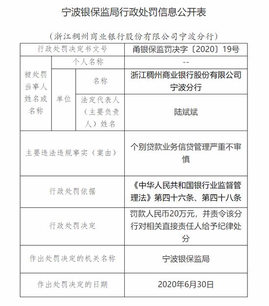 浙江稠州商业银行宁波分行被罚20万:个别贷款业务管理严重不审慎