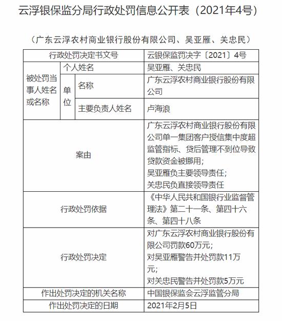 广东云浮农商行被罚60万:单一集团客户授信集中度超监管指标