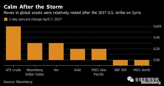 2017年金融市场对美国空袭的反应