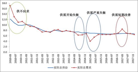 图1:我国市场总供求关系走势图