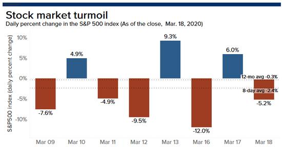 标普指数8日涨跌幅均超4%