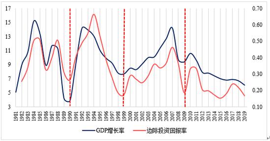 我国gdp增长率2021_2021年一季度GDP发布 实现30年增长最高,3点因素至关重要(3)