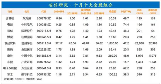 安信证券:9月金股组合盈利4.37% 10月荐股名单出炉