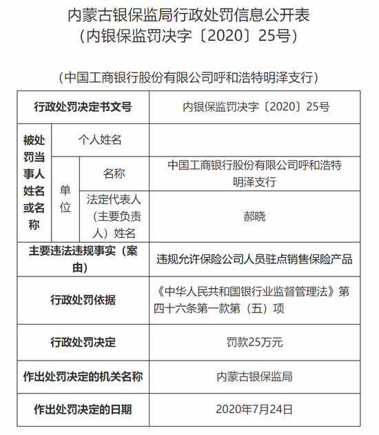 工行呼和浩特明泽支行被罚25万:允许险企人员驻点销售