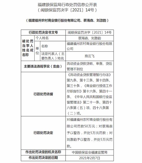 福建福州农商行被罚50万:个人贷款贷后管理不到位