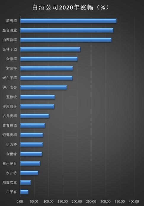 白酒收官:年内平均上涨119% 11家公司股价翻倍口子