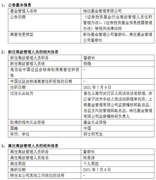 张恩源离任!瑞达基金新任杨锴为督察长,曾为上银基金监察稽核部总监