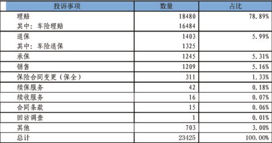 表1财产保险投诉事项统计表(单位:件)