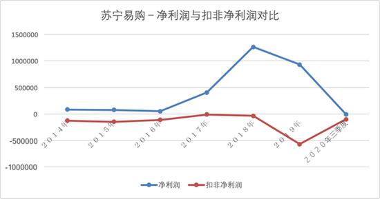 引入国资后的苏宁易购危局待解:债台高筑 变卖资产成常态