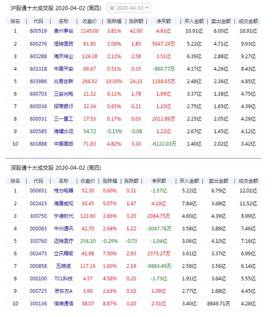 北向资金共计流入43.32亿元 贵州茅台净买入4.91亿元