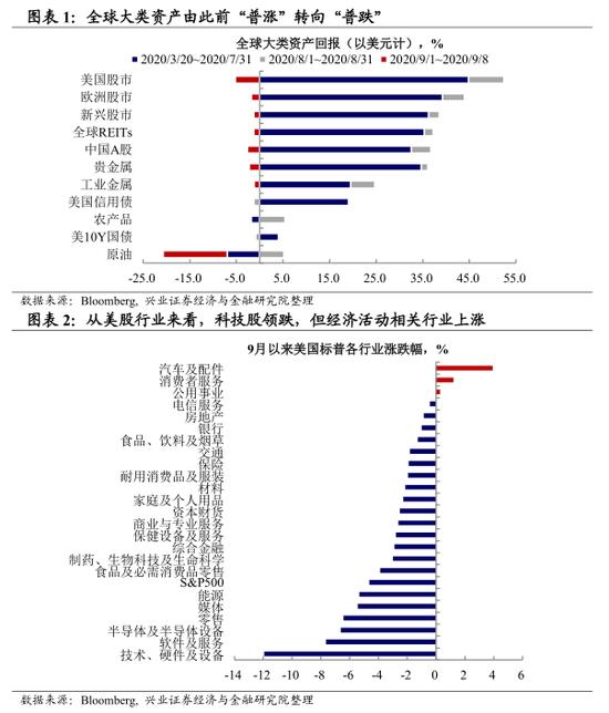 王涵:市场面临系统性风险吗?