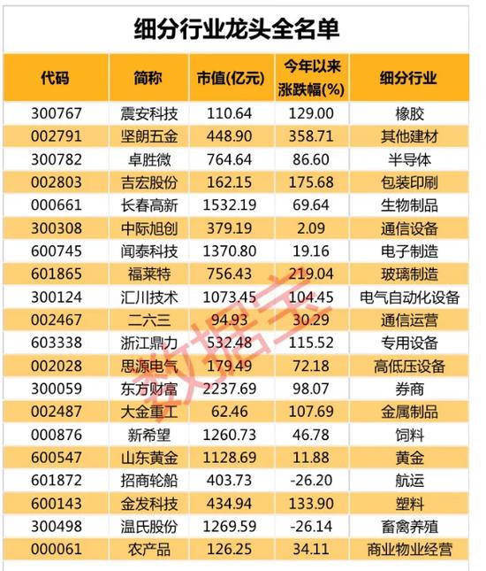 91股入选A股细分行业龙头 13股业绩有望持续高增长(名单)