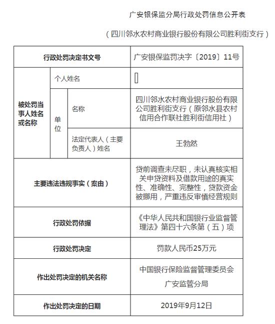 四川邻水农商行胜利街支行被罚32万:贷款资金被挪用