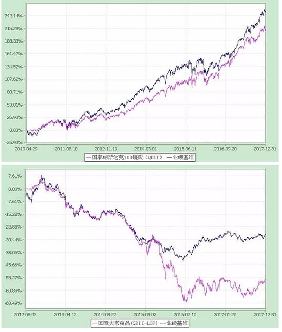 国泰基金吴向军:美股当前没有泡沫 今后几年仍看涨