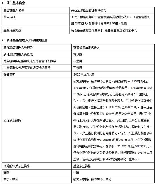 兴证全球基金兰荣退休 新任杨华辉为董事长及法定代表人