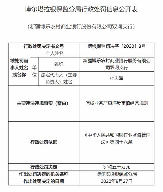 新疆博乐农商行双河支行被罚50万:信贷业务严重违规
