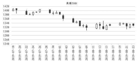 华安期货:供给偏宽松 焦煤炭价格或下行