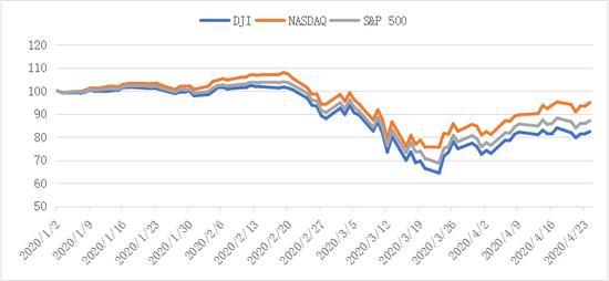 施懿宸:四月信用债市场ESG分析