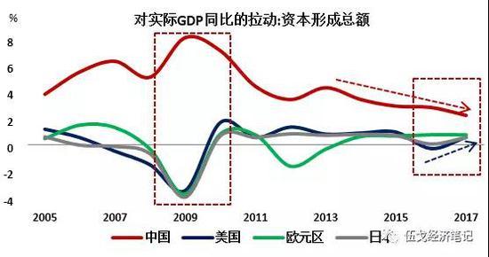 来源:根据WIND,OECD数据整理
