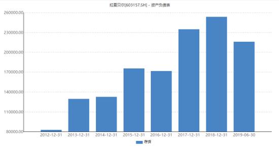 拉夏贝尔上半年亏5亿  存货高位预计三季度仍亏损