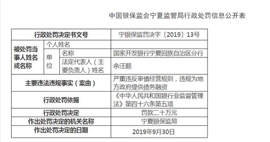 国家开发银行宁夏分行被罚20万:违反审慎经营规则