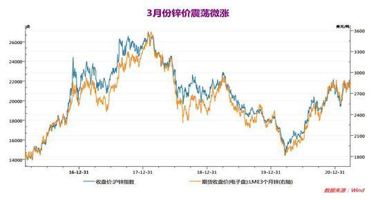 瑞达期货:锌价无近忧有远虑 中短线仍有望坚挺