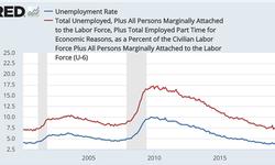 美国非农数据利好,代表就业和经济真的好转了吗?
