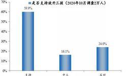60%的人支持放开三孩:生育政策面临大调整