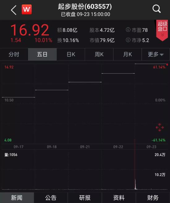 辛巴出手入股起步股份连拉5个涨停市值狂飙60% 控