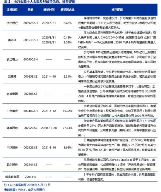 申万宏源:5月金股组合盈跌2.28% 6月荐股名单出炉