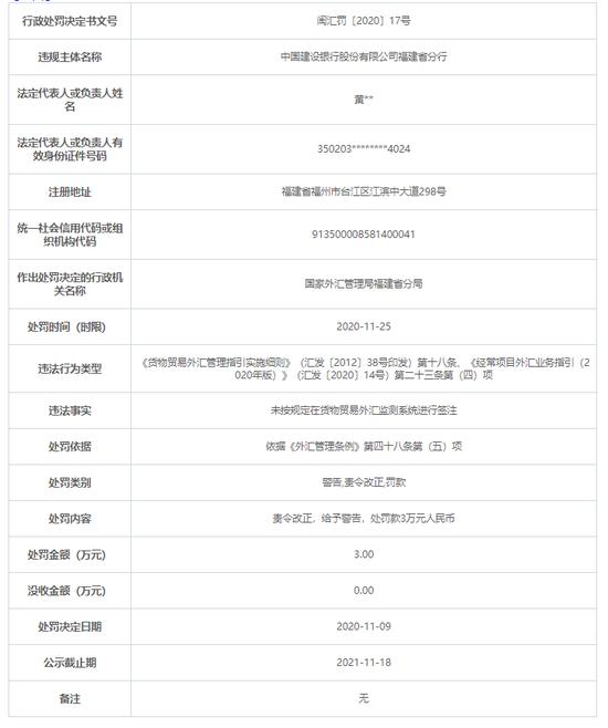 建行福建省分行被罚3万:未按规定在外汇监测系统签注