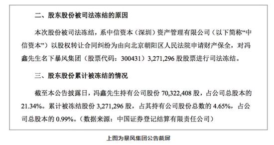 暴风集团身陷风暴 股东冯鑫所持4.65%股份被司法冻结