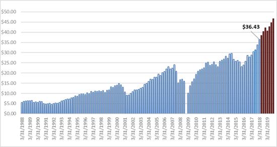 图 2: 标普500的美股的季度盈余1988-2019 (蓝色柱是实践盈余,棕色是将来的估量盈余) 来历: S&P Dow Jones Indices