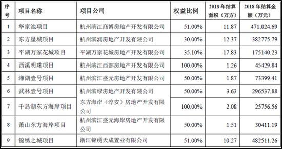 滨江集团增速目标放缓 19年结算权益比将仍低