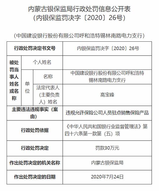 建行呼市锡林南路电力支行被罚30万:允许险企人员驻点销售产品