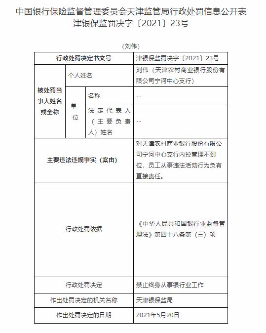 因内控管理不当 天津农商行宁河中支刘伟被禁终身从事银行业工作