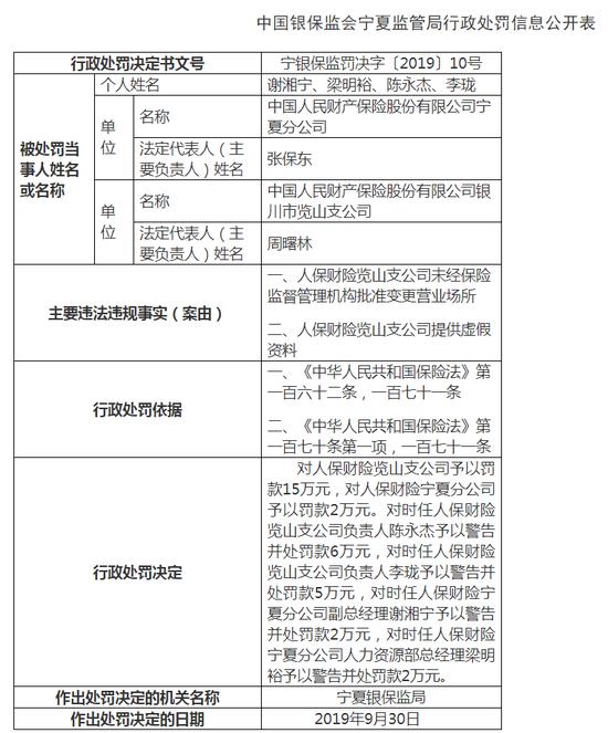 人保财险宁夏分公司被罚32万:未经批准变更营业场所