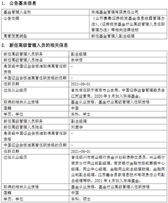 东海基金高管变更:副总经理邓升军离任 新任宗华俊、刘爱华为副总经理
