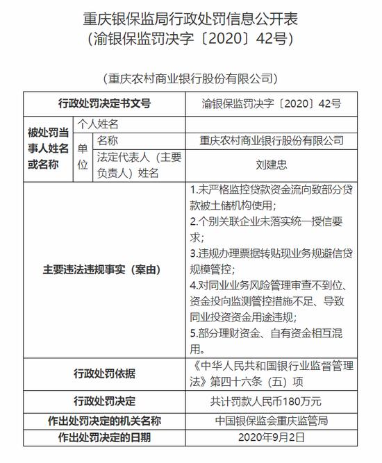 重庆农商银行被罚180万:部分理财资金、自有资金相互混用