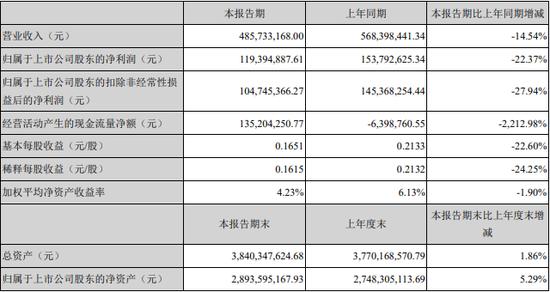疫情期间高值耗材需求降低 凯利泰上半年净利同比下降22.37%