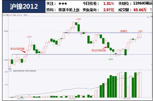 中粮期货 试错交易:10月19日市场观察