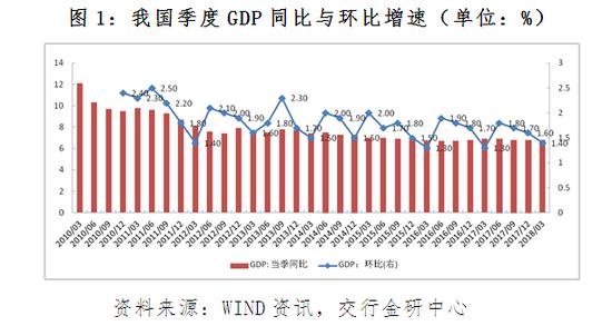 图1:我国季度GDP同比与环比增速(单位:%)