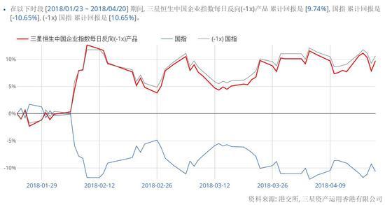 (图三:三星恒生中国企业指数每日反向(-1x)产品VS国指仿真分析)