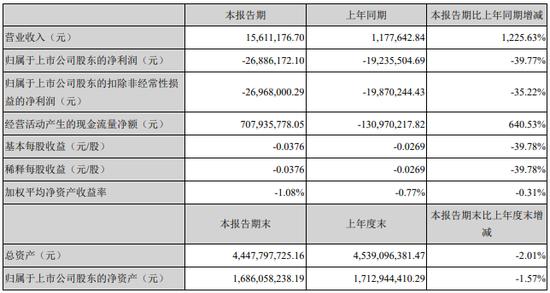北京文化:一季度净利润亏损2689万元 亏损较去年同期扩大