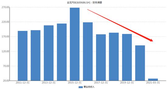 金龍汽車2015年后經營業績開始下滑