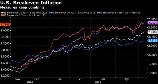美债交易员似乎对通胀仍不放心 盈亏平衡通胀率升势不坠