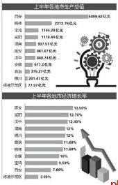gdp能看出城市落后吗_2020上半年GDP百强城市出炉,潍坊列36名