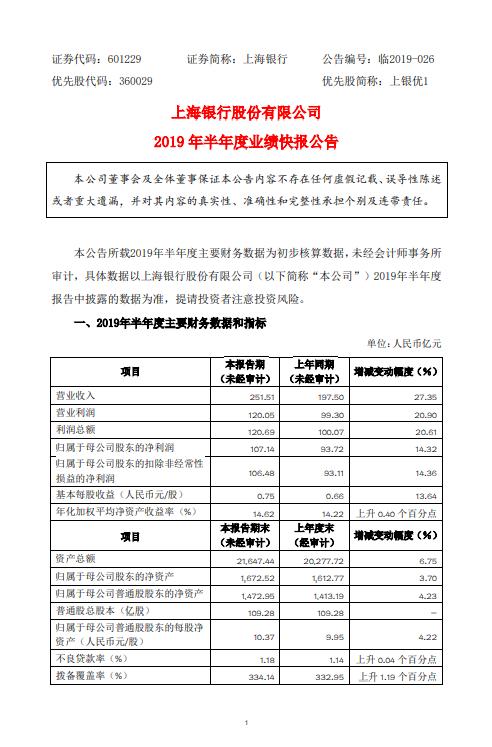 上海银行:上半年实现净利润107.14亿 同比增长14.32%